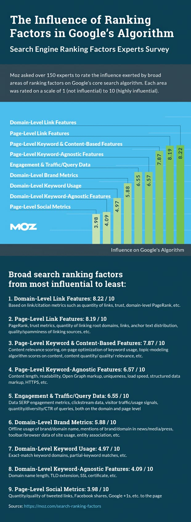 moz-rankingfactors-info